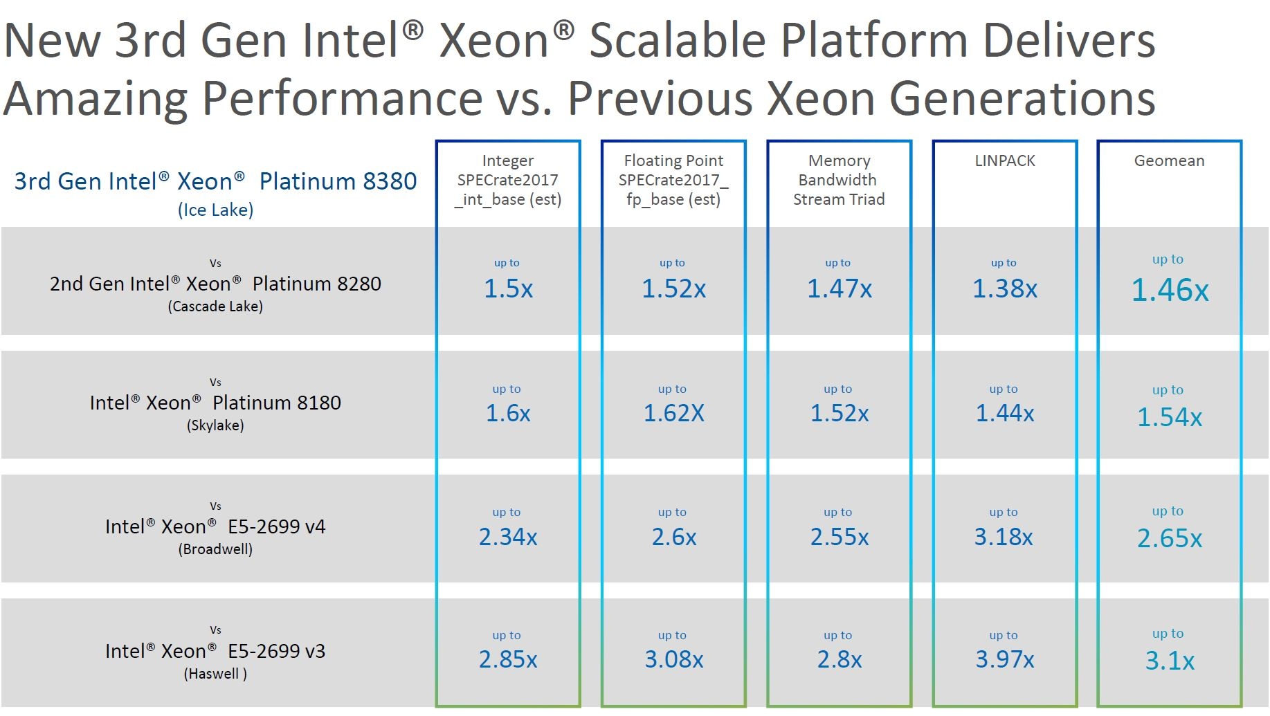 3rd Generation Intel Xeon Scalable Ice Lake Platform 2