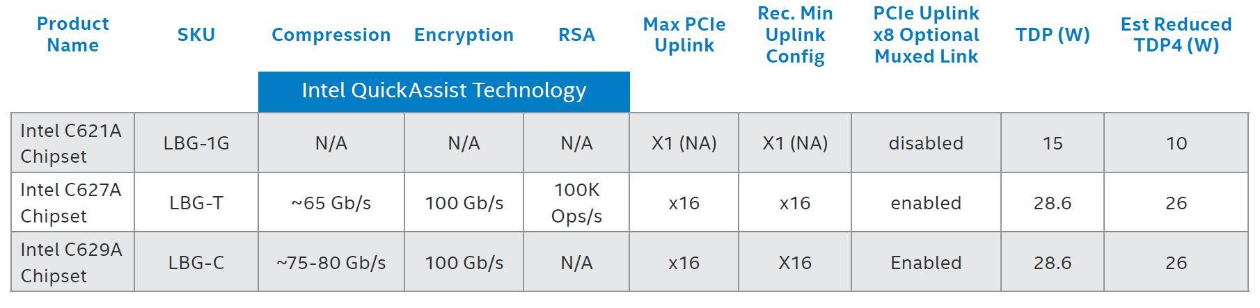 3rd Generation Intel Xeon Scalable Lewisburg Refresh PCH