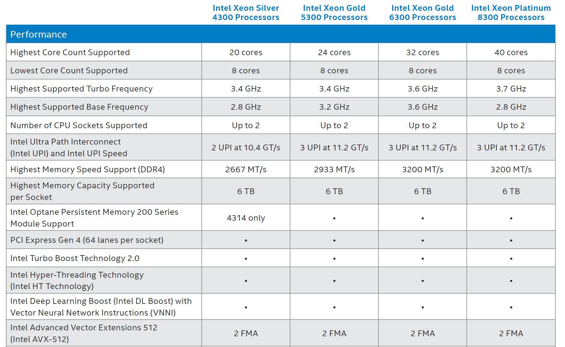 3rd Generation Intel Xeon Scalable Processor Level Differentiation