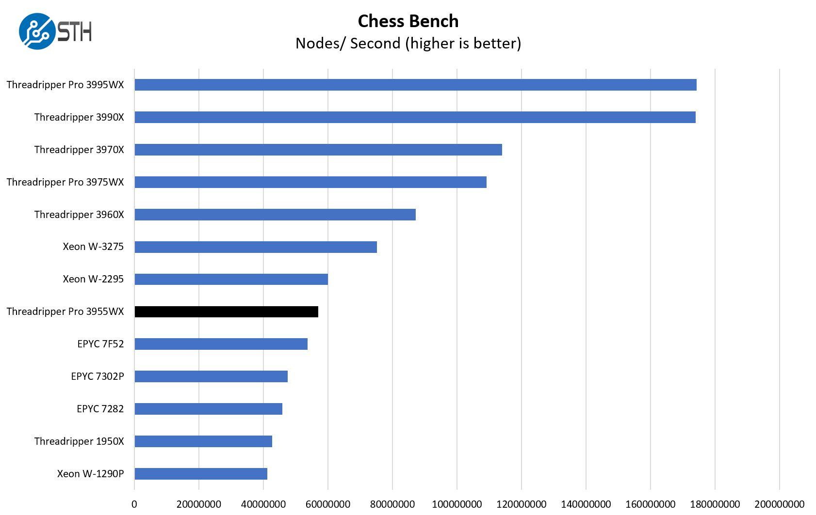 AMD Ryzen Threadripper Pro 3955WX Chess Benchmark