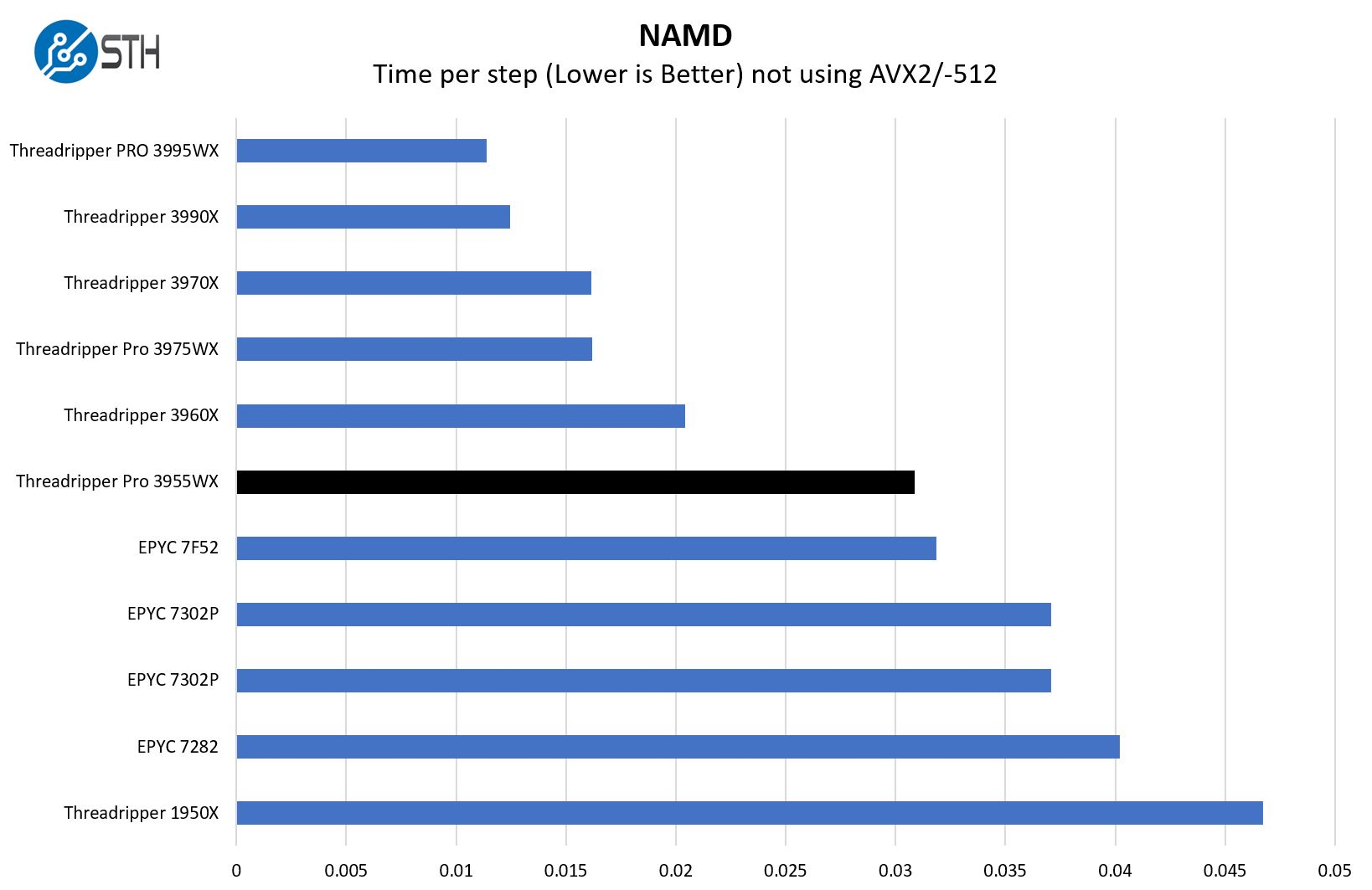 AMD Ryzen Threadripper Pro 3955WX NAMD Benchmark