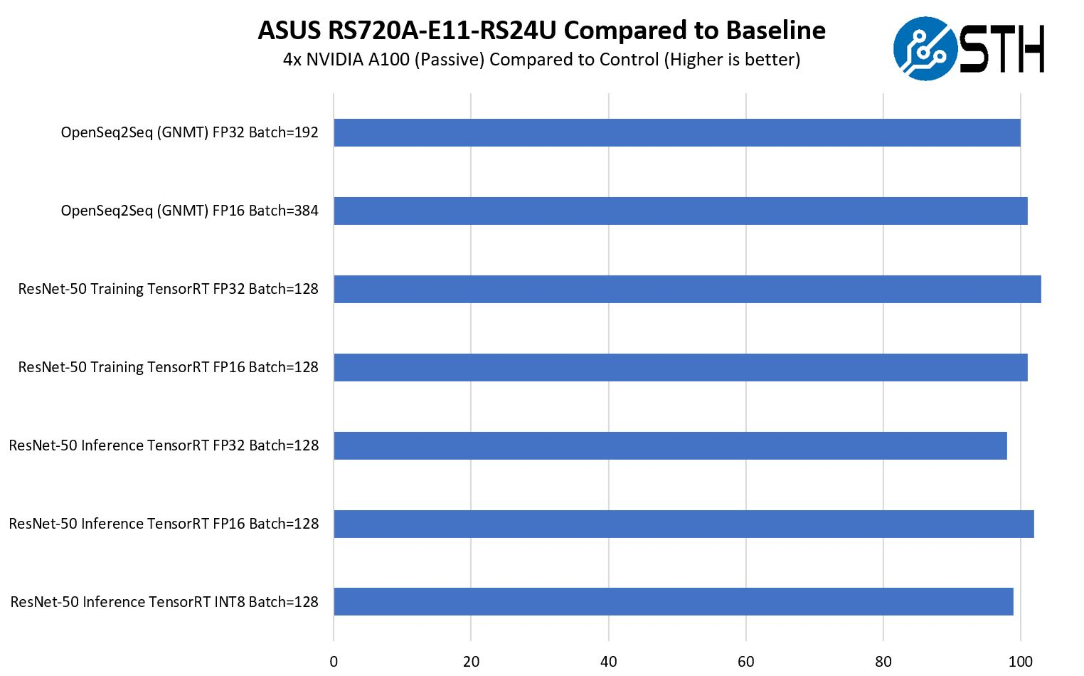 ASUS RS720A E11 RS24U GPU Performance Compared To Control L