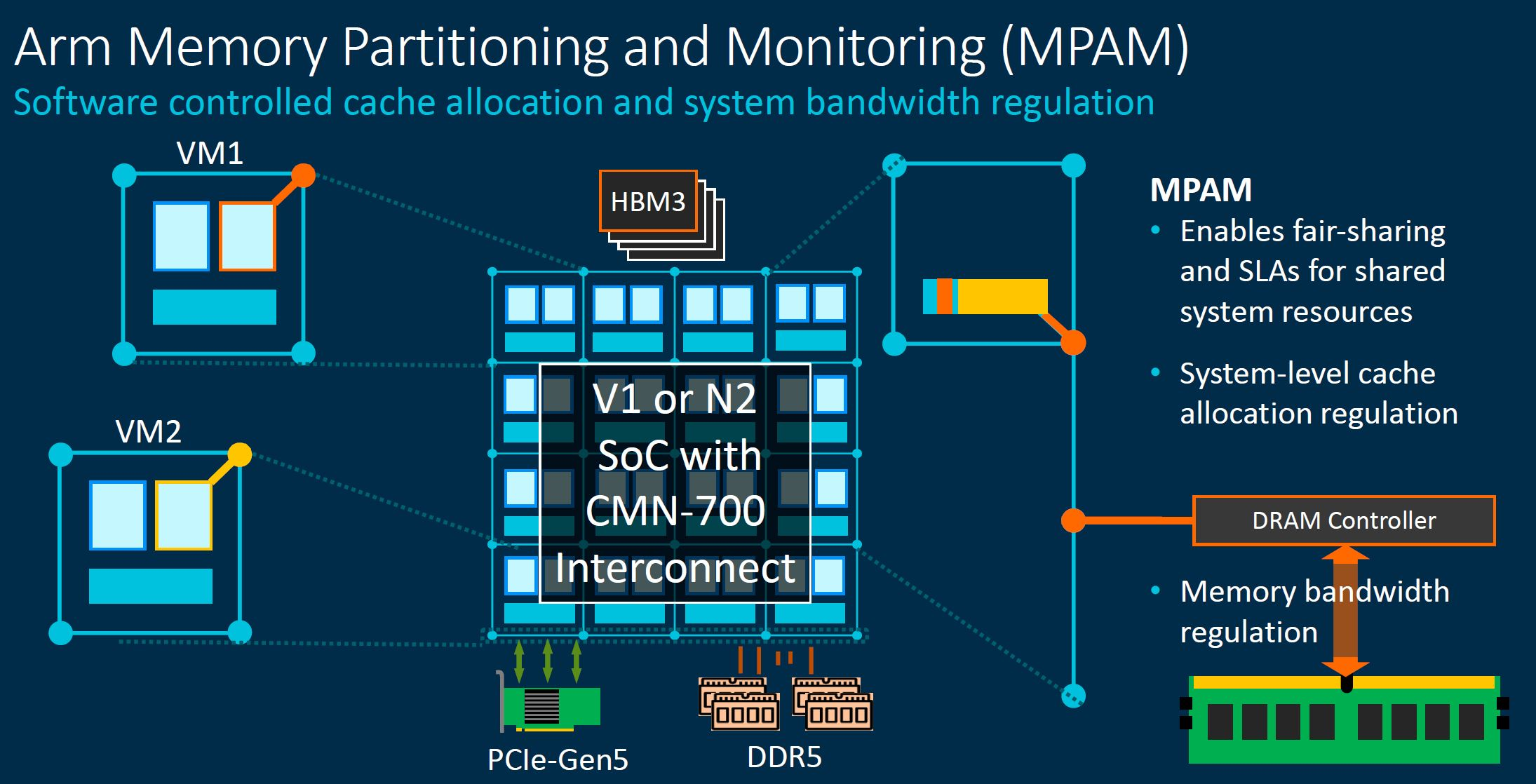 Arm Neoverse CMN 700 Arm Memory Partitioning And Monitoring MPAM