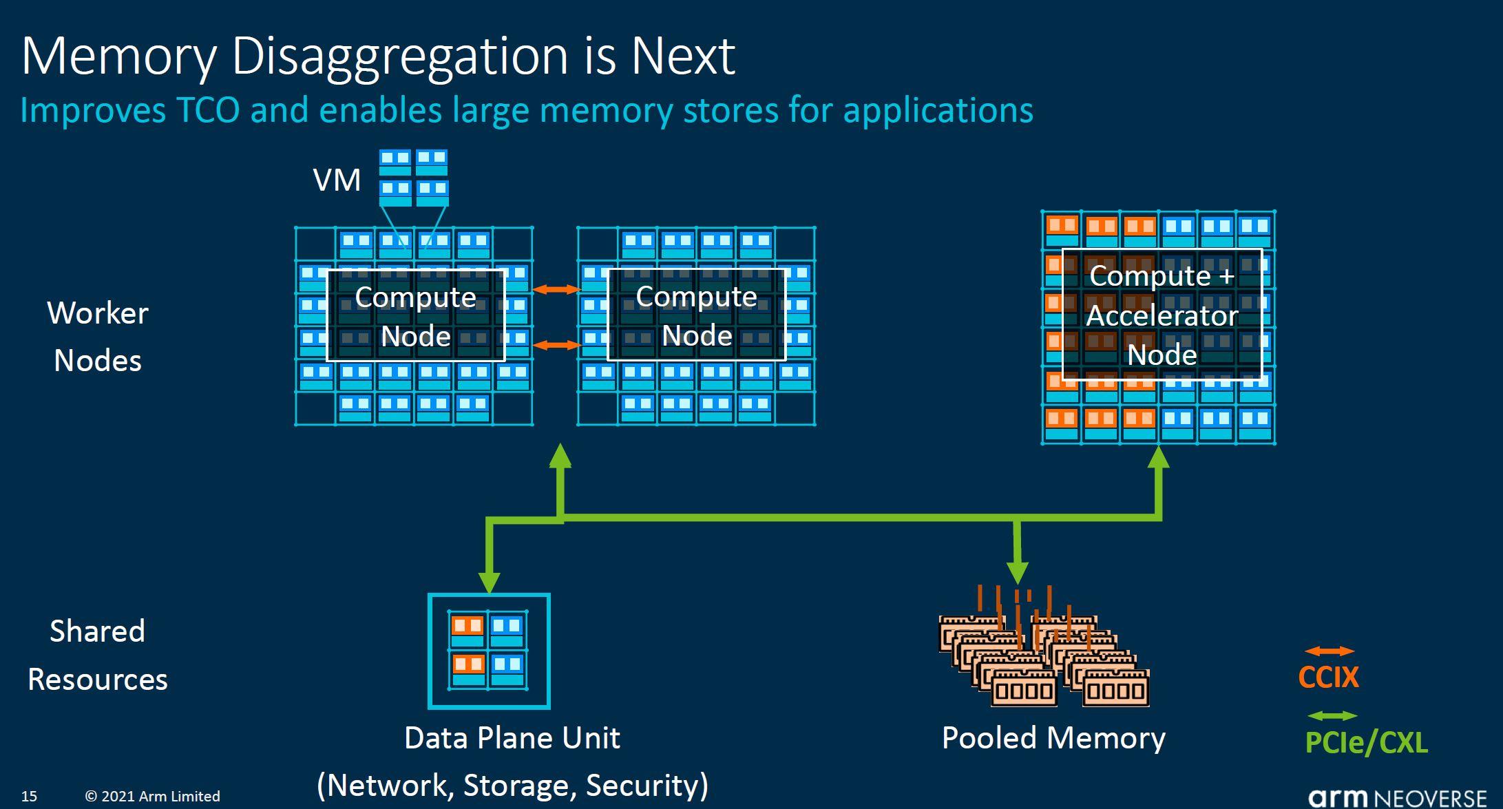 Arm Neoverse CMN 700 Memory Disaggregation Next