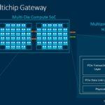 Arm Neoverse CMN 700 Multichip Gateway 2