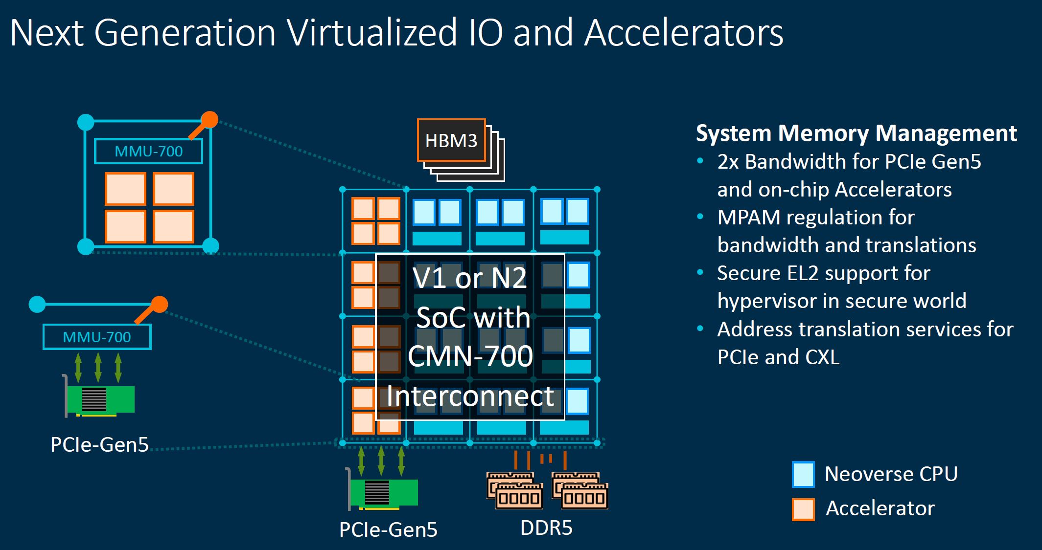 Arm Neoverse CMN 700 Virtualized IO And Accelerators