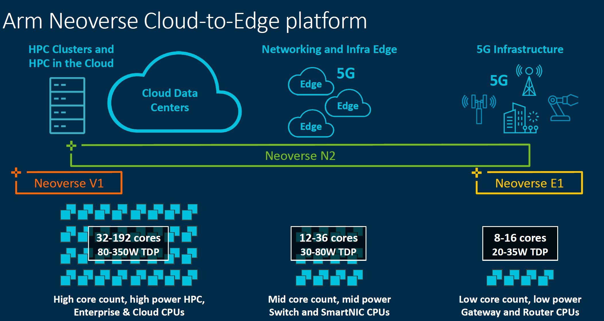 Arm Neoverse Cloud To Edge Platform