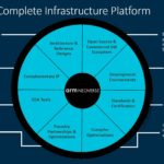 Arm Neoverse Investments Q2 2021