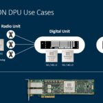 Arm Neoverse Marvell Octeon Use Cases