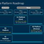 Arm Neoverse Roadmap Q2 2021
