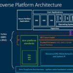 Arm Neoverse Secure Platform Architecture