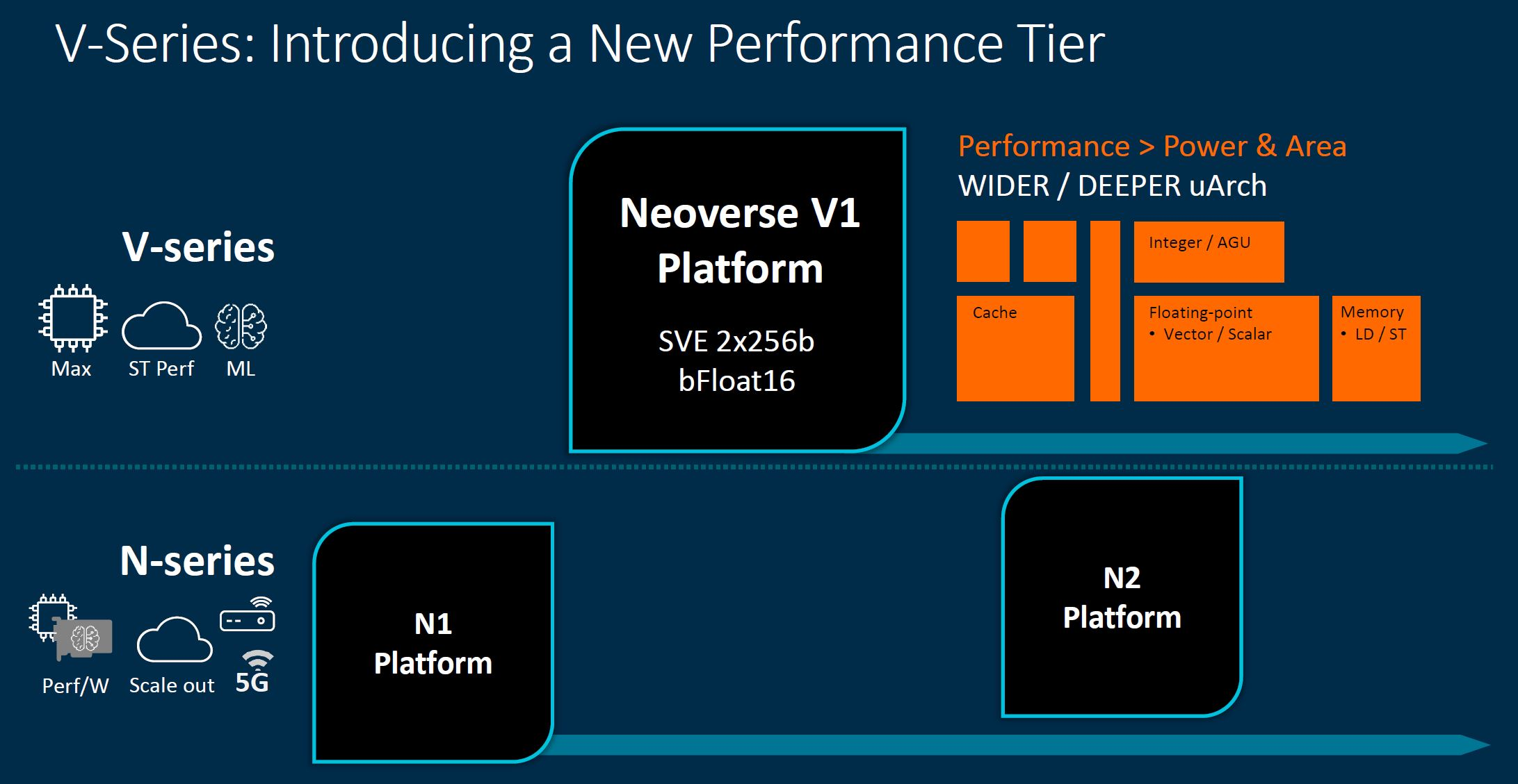 Arm Neoverse Tech Day 2021 V Series Tier