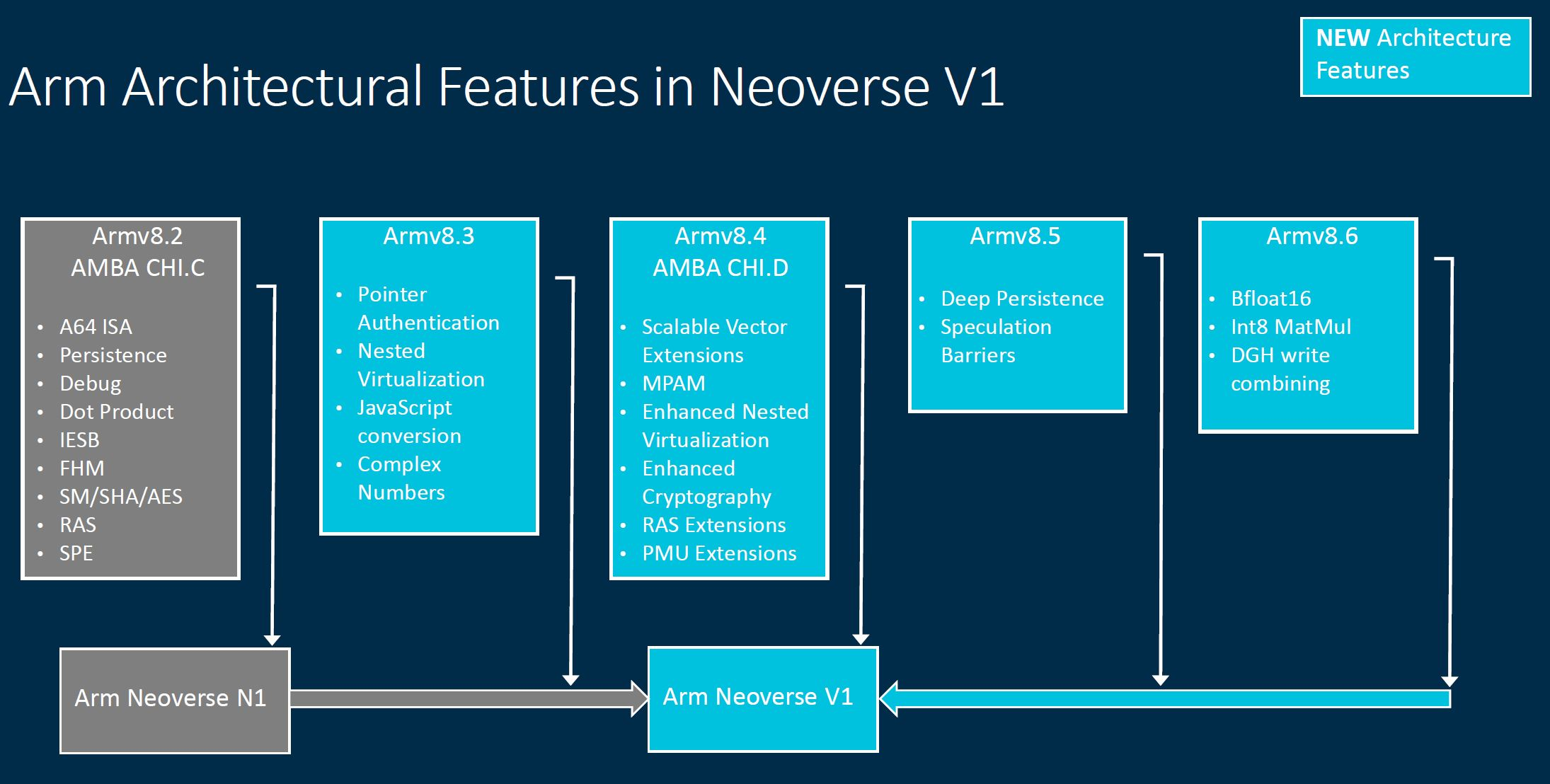 Arm Neoverse Tech Day 2021 V1 Architectural Features
