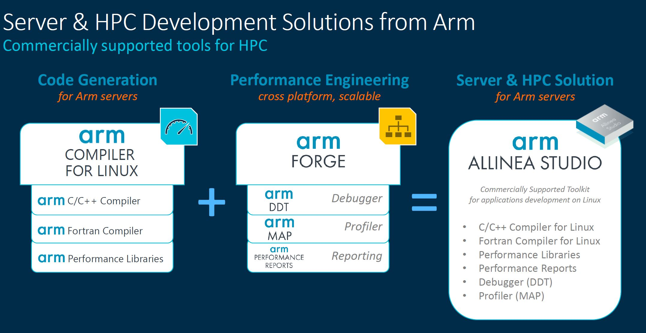 Arm Neoverse Tech Day 2021 V1 Arm Tools
