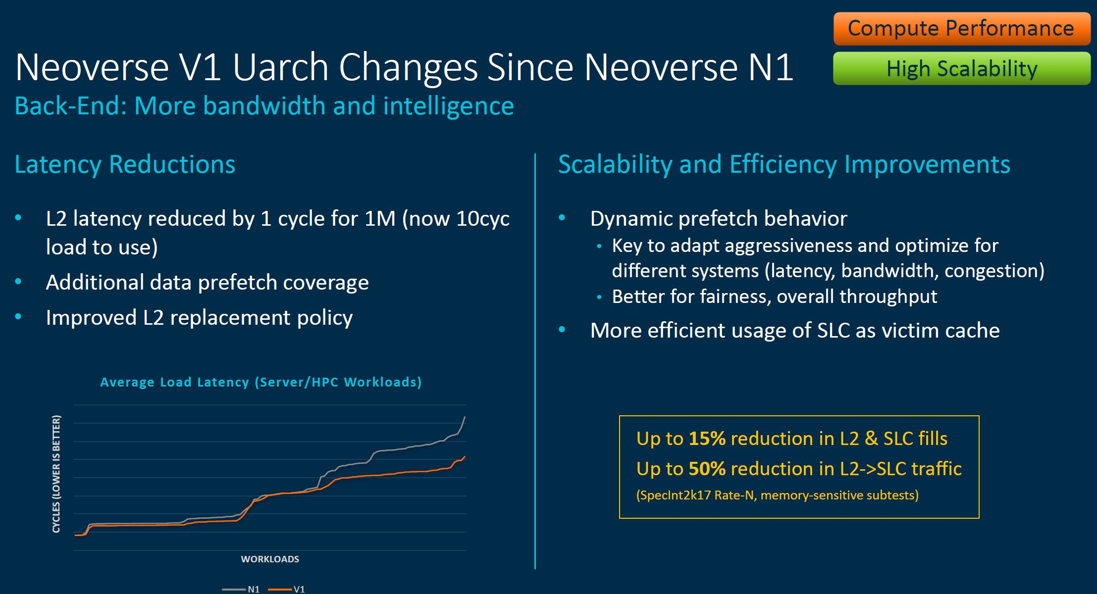 Arm Neoverse Tech Day 2021 V1 Back End Changes 2