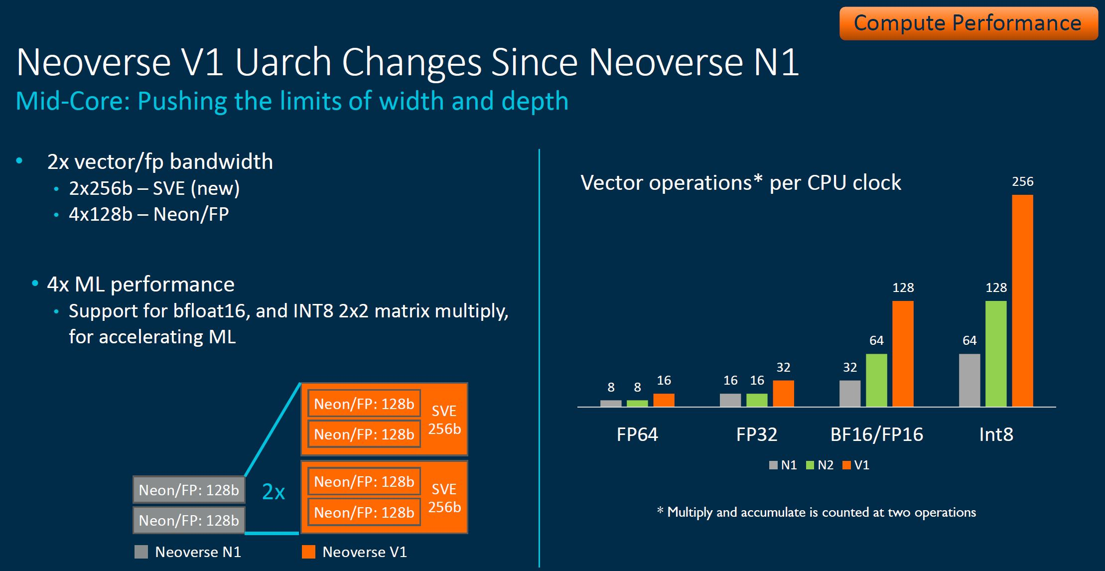 Arm Neoverse Tech Day 2021 V1 Mid Core Changes 2