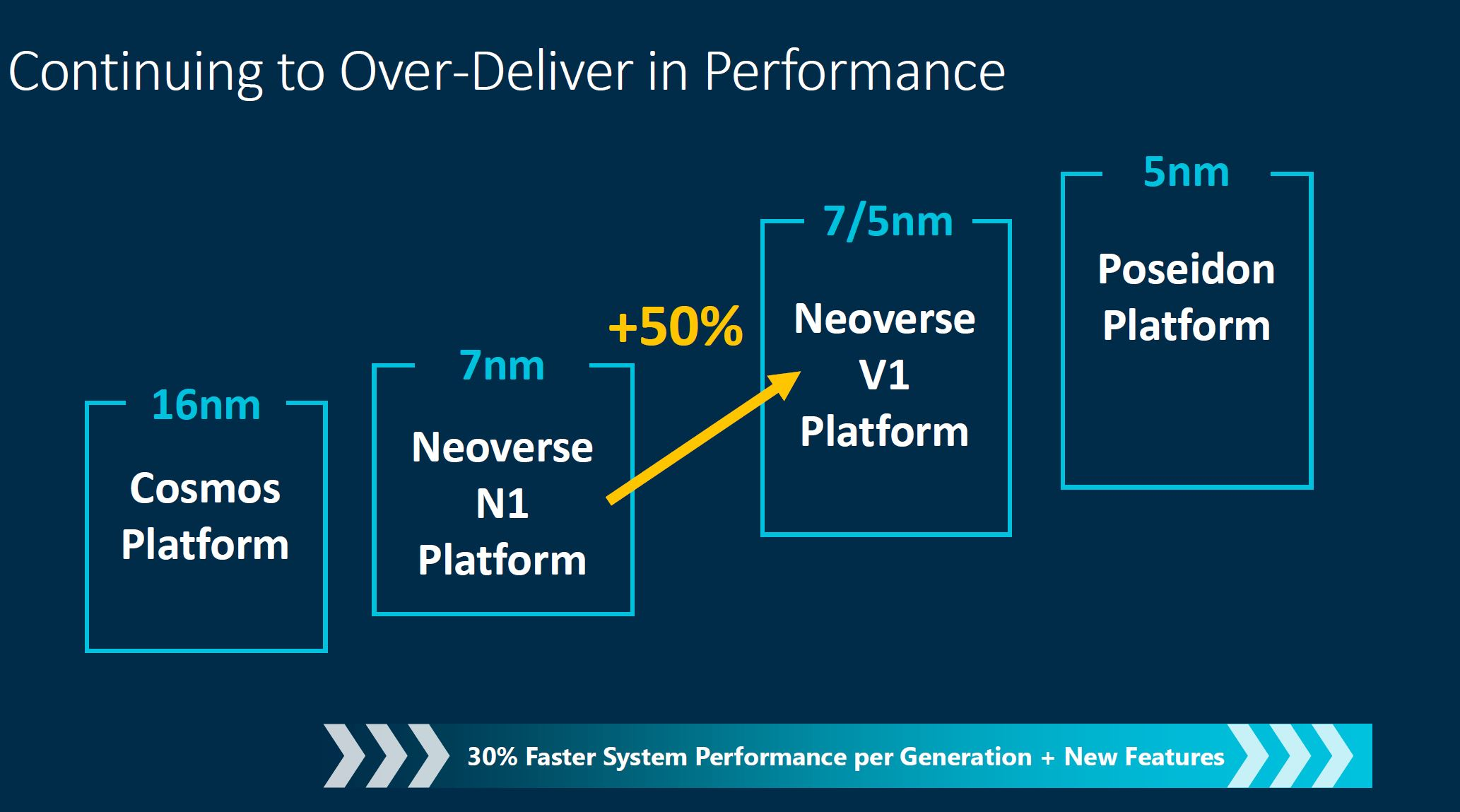 Arm Neoverse Tech Day 2021 V1 Performance Roadmap