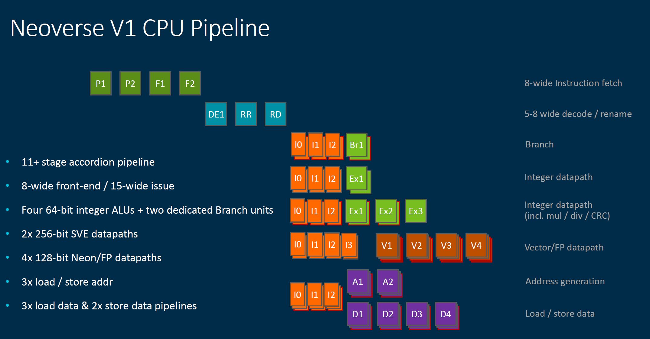 Arm Neoverse Tech Day 2021 V1 Pipeline