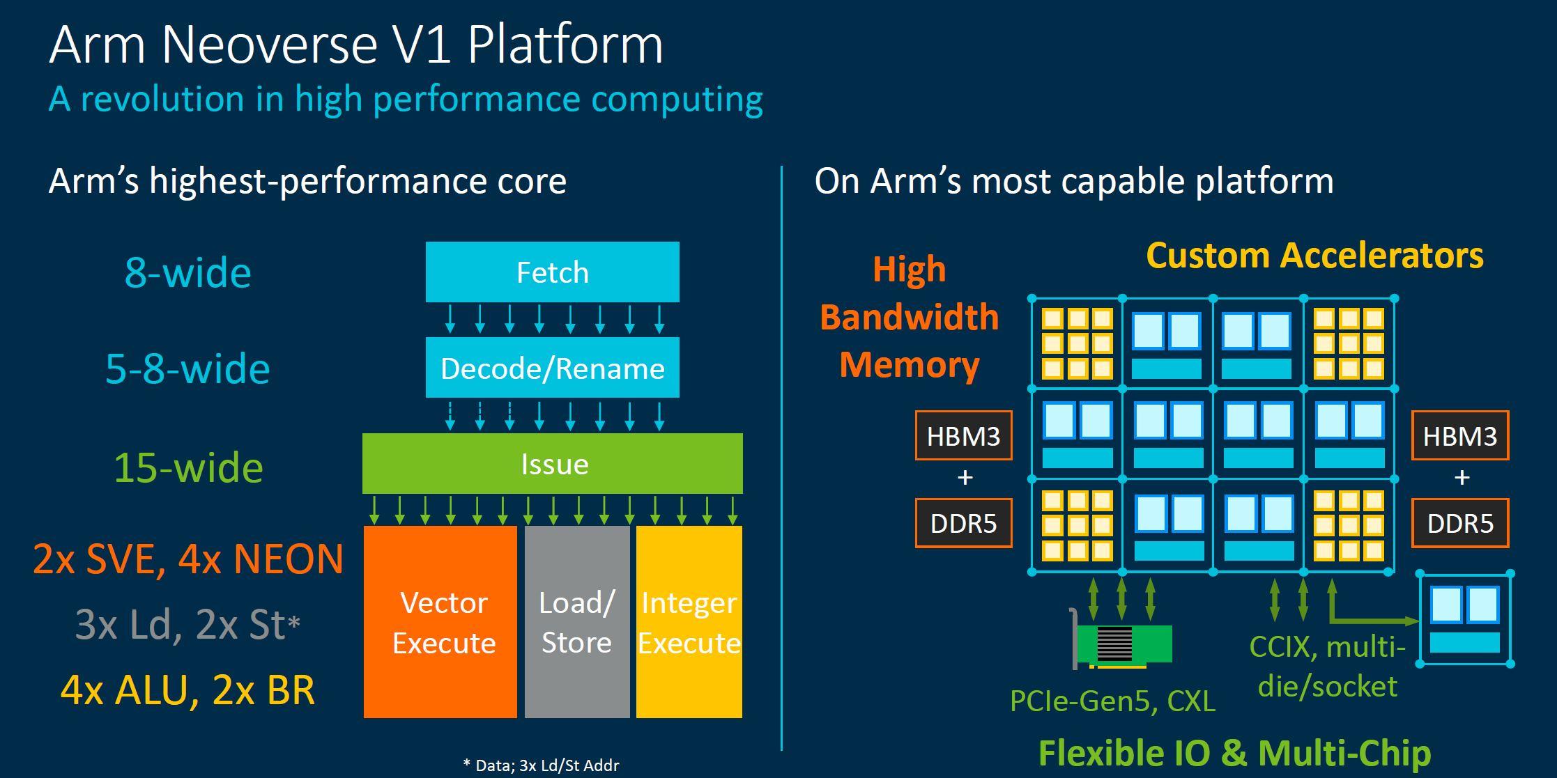 Arm Neoverse Tech Day 2021 V1 Platform