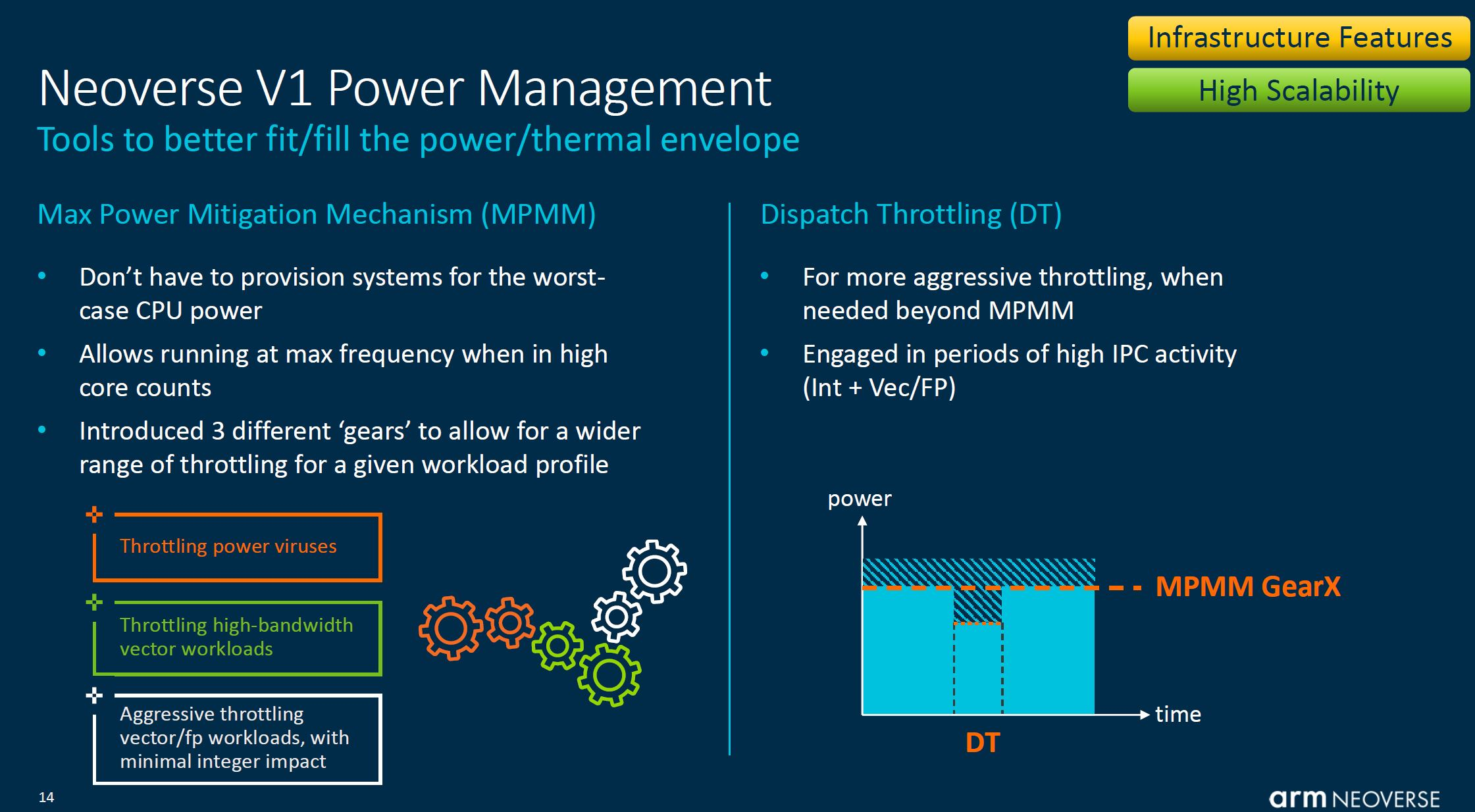 Arm Neoverse Tech Day 2021 V1 Power Management