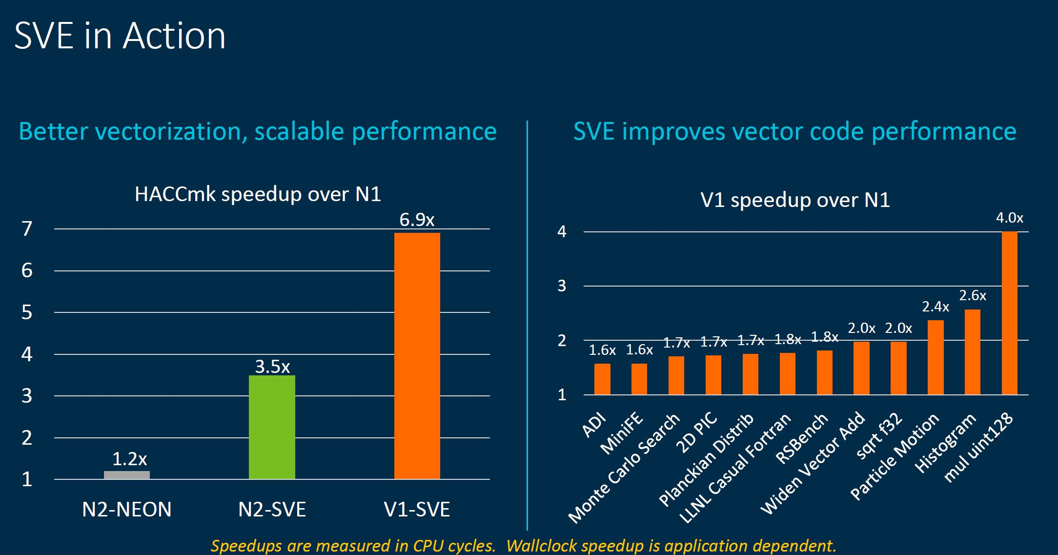 Arm Neoverse Tech Day 2021 V1 SVE Impact