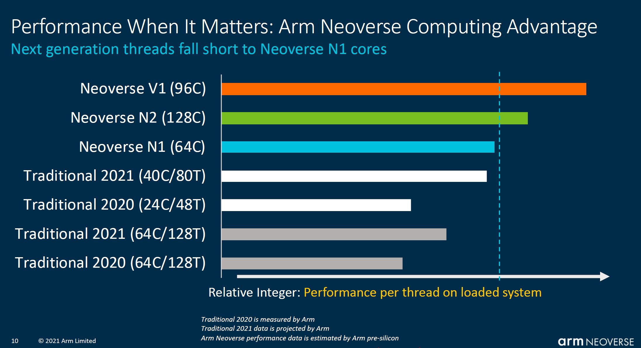 Arm Tech Day 2021 Neoverse Cores To Current X86 Threads