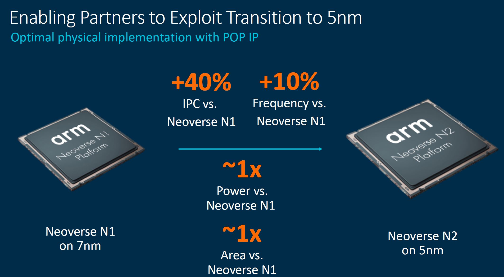 Arm Tech Day 2021 Neoverse N2 5nm Transition