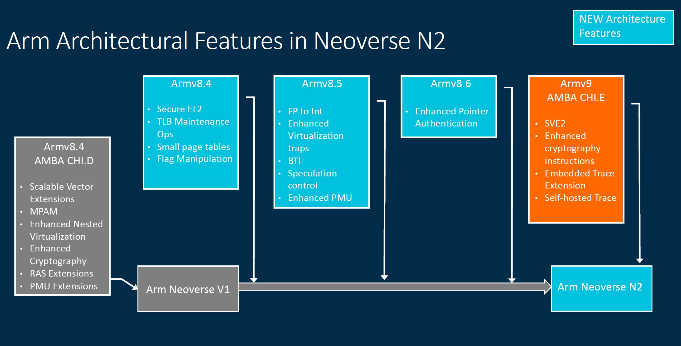 Arm Tech Day 2021 Neoverse N2 Architectural Features