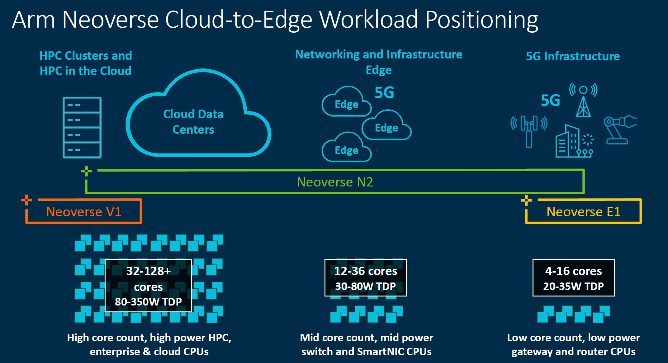 Arm Tech Day 2021 Neoverse N2 Cloud To Edge