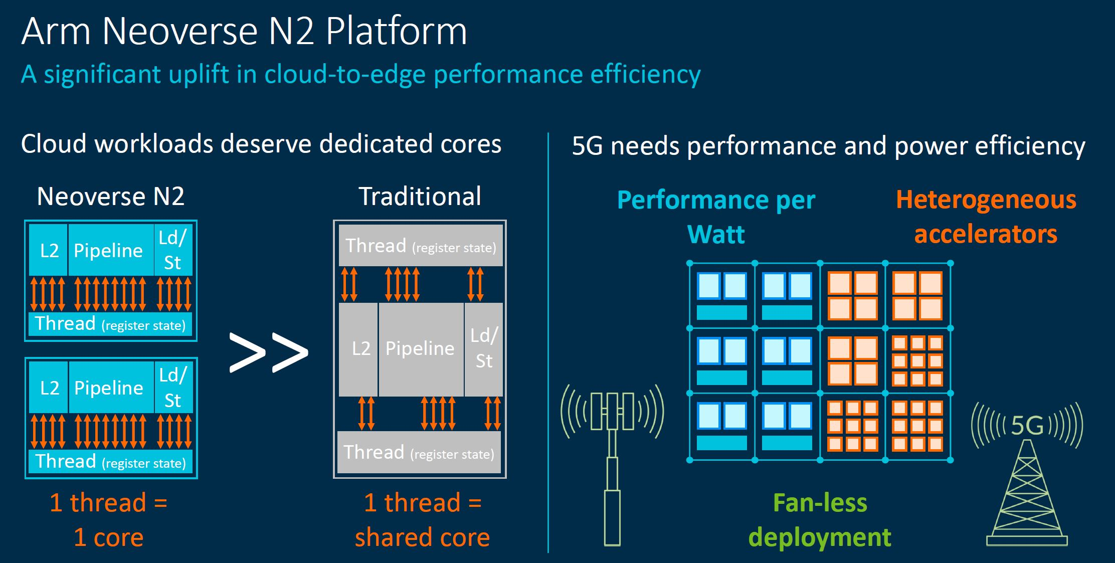 Arm Tech Day 2021 Neoverse N2 Platform 1