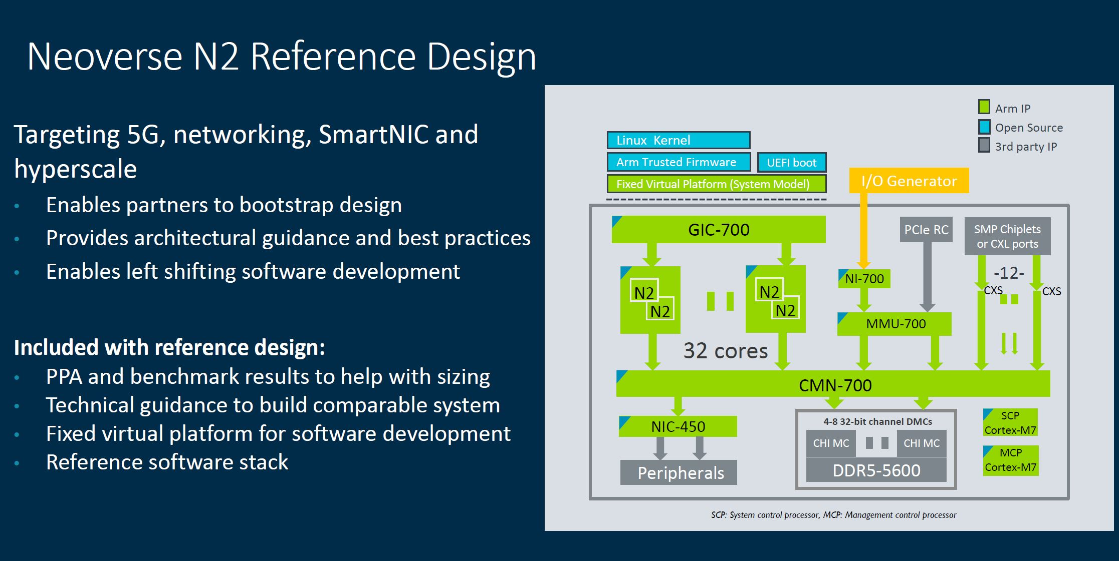 Arm Tech Day 2021 Neoverse N2 Reference Design