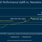 Arm Tech Day 2021 Neoverse N2 Over N1 Performance Goals