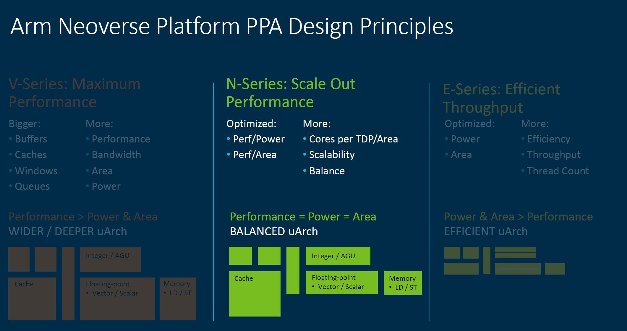 Arm Tech Day 2021 Neoverse PPA Design Principles