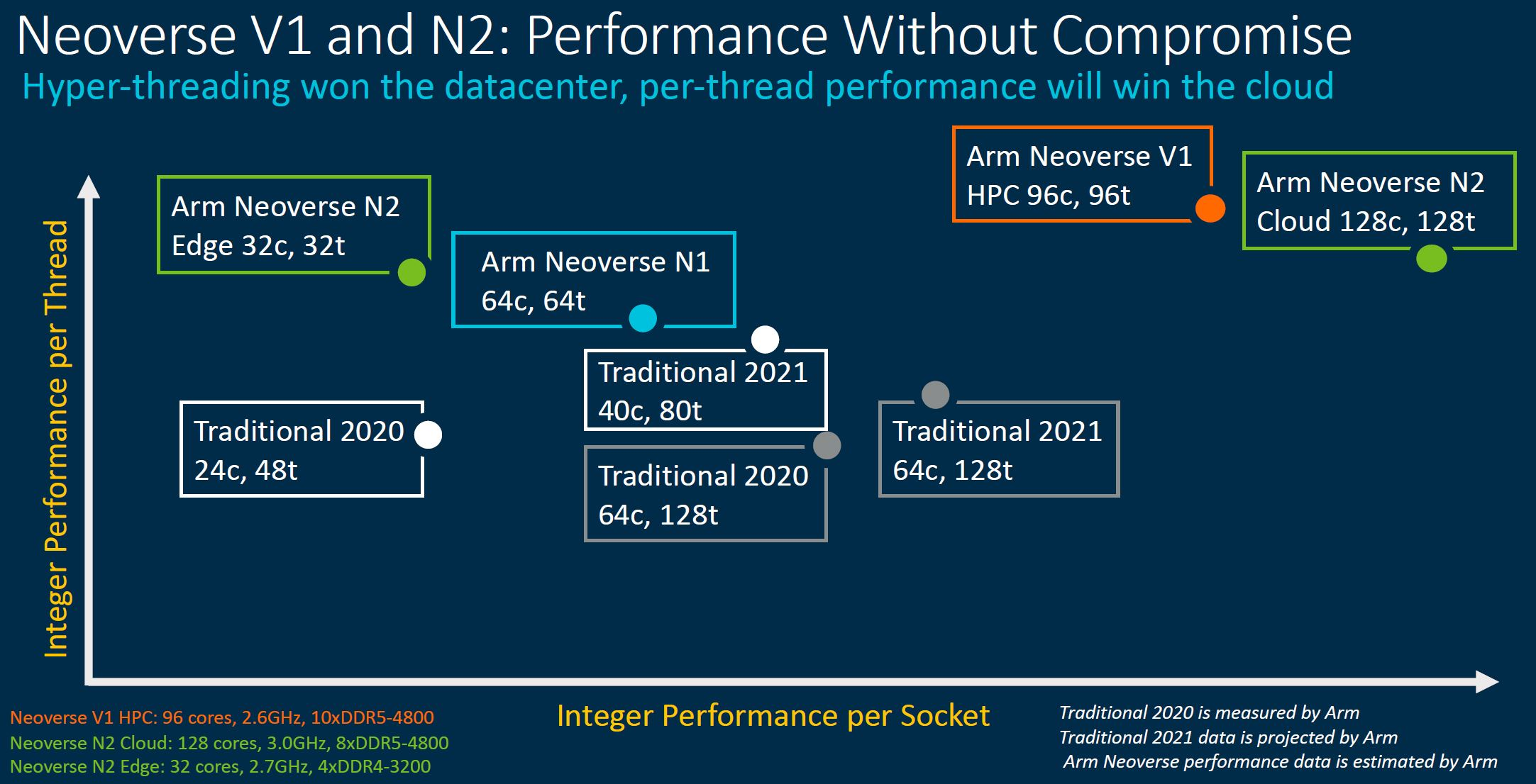 Arm Neoverse Roadmap Q2 2021