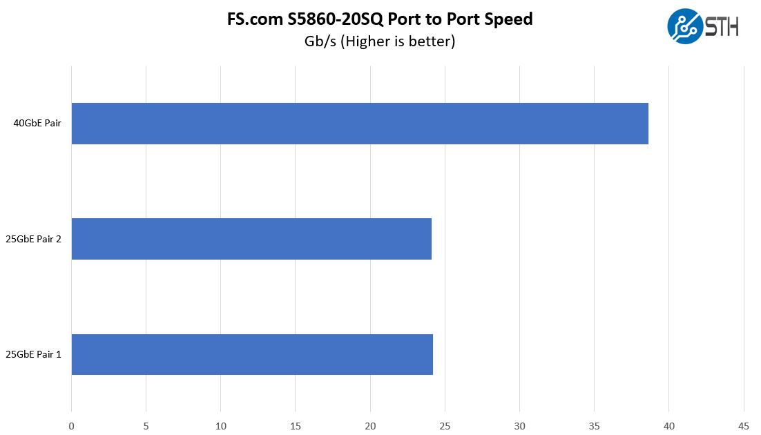 FS S5860 20SQ Port To Port Speed 25G And 40G Ports