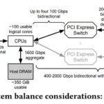 Google YouTube VCU System Bandwidth