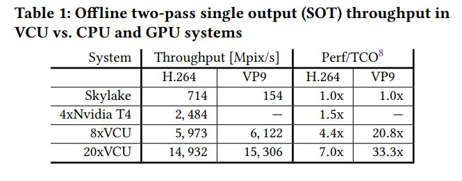 Google YouTube VCU V CPU And GPU
