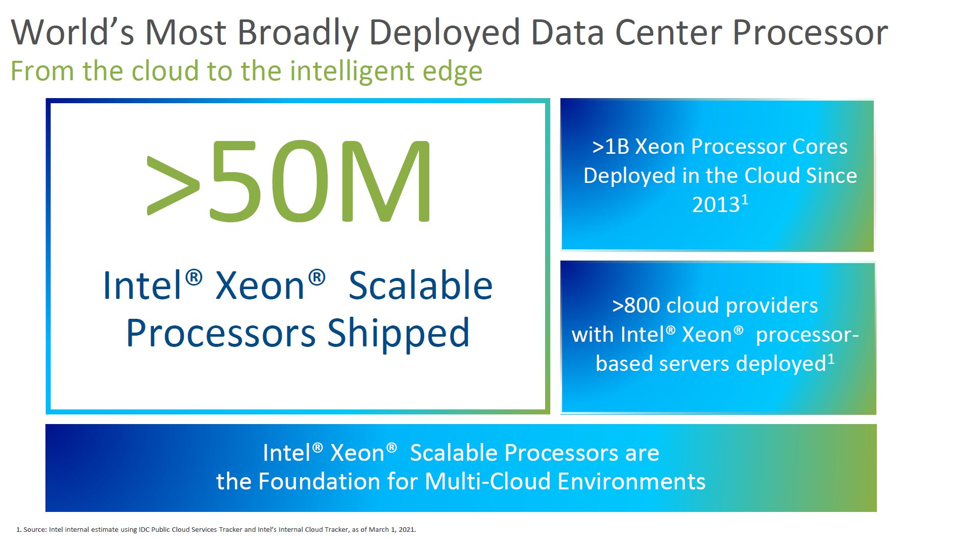 3rd Generation Intel Xeon Scalable SKU Stack April 2021