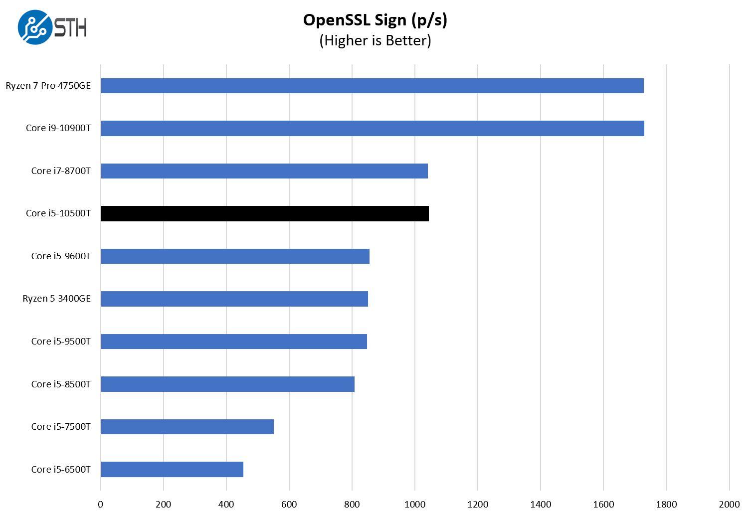 Intel Core I5 10500T OpenSSL Sign Benchmark