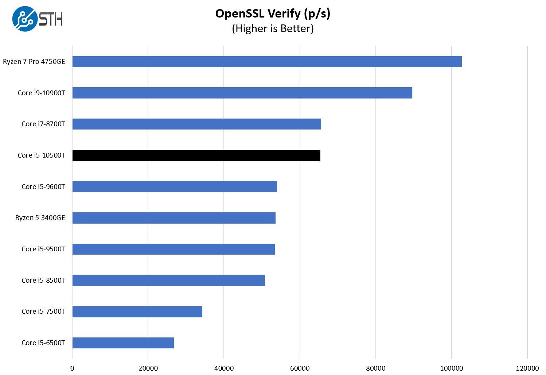 Intel Core I5 10500T OpenSSL Verify Benchmark