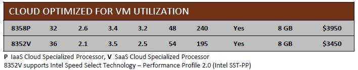 Intel Ice Lake Cloud Optimized