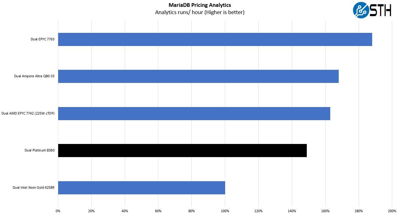 Intel Xeon Platinum 8380 MariaDB Pricing Analytics