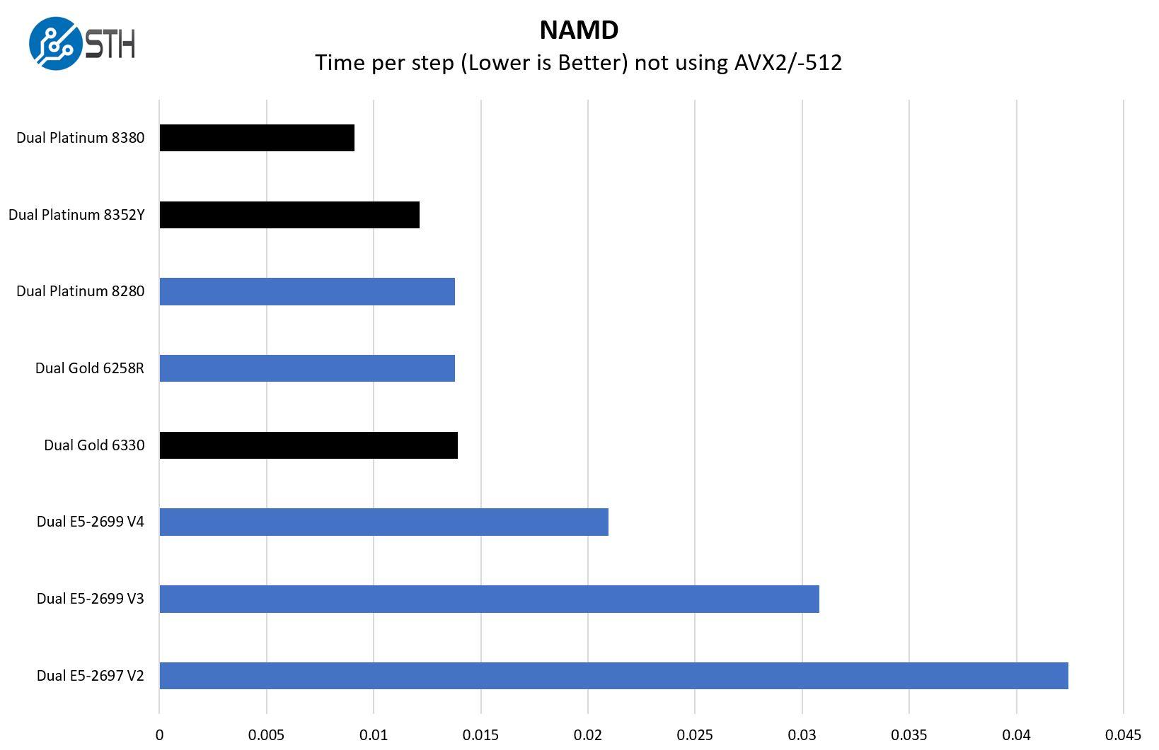 Intel Xeon Platinum 8380 NAMD Benchmark