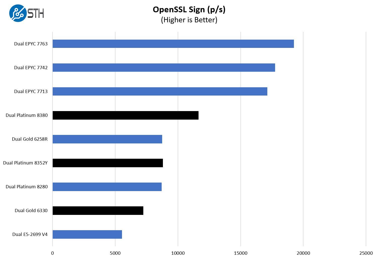 Intel Xeon Platinum 8380 OpenSSL Sign Benchmark