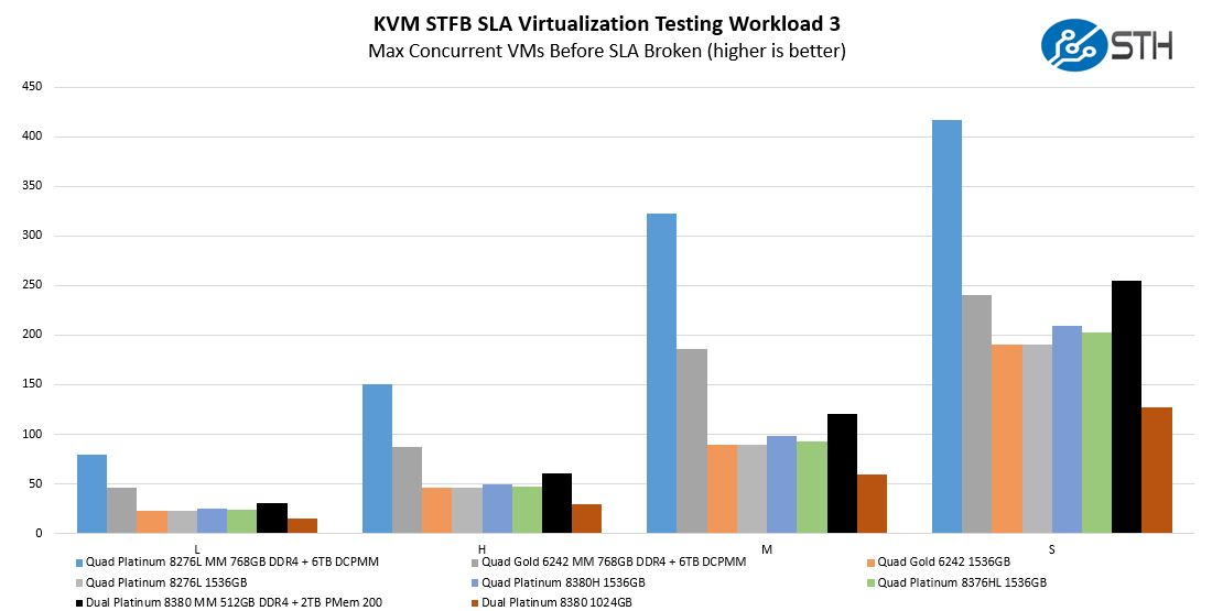 Intel Xeon Platinum 8380 With And Without PMem 200 STH KVM STFB Workload 3