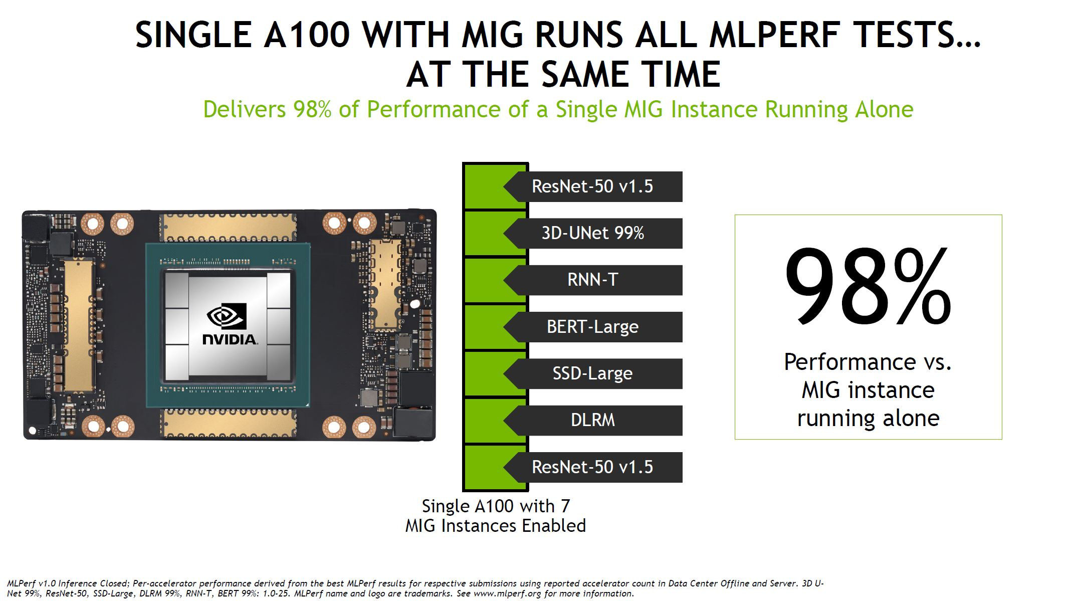 MLPerf Inference NVIDIA A100 MIG