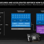 NVIDIA GTC 2021 BlueField GeForce Now