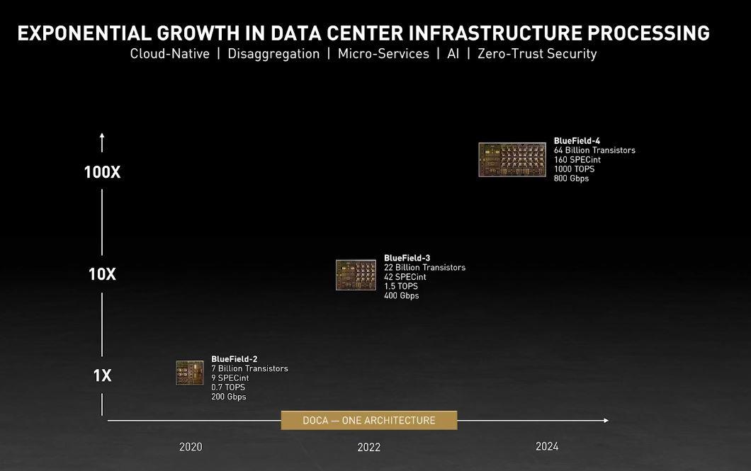 NVIDIA GTC 2021 BlueField Roadmap