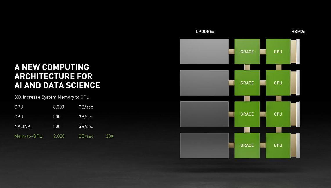 NVIDIA GTC 2021 Grace Bandwidth