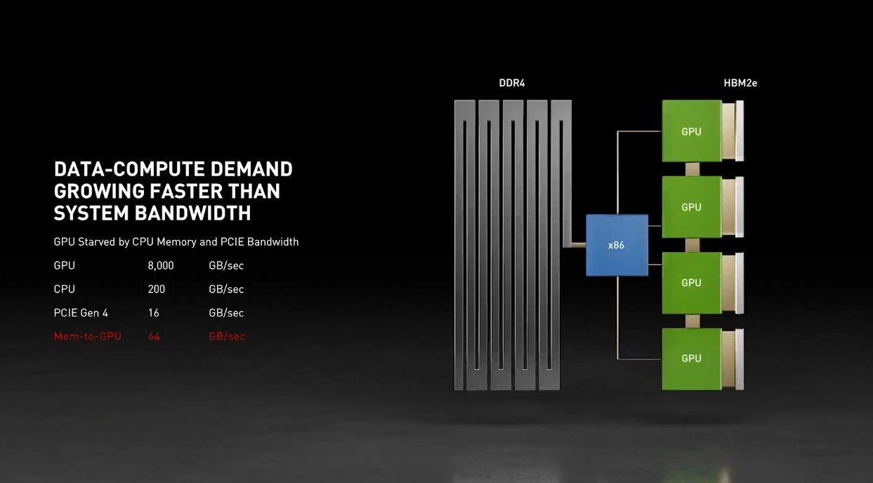 NVIDIA GTC 2021 Half Of DGX